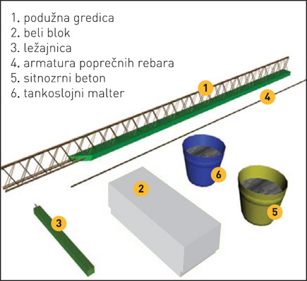 YTONG Bela tavanica građevinski materijal stovarište građevinskog metrijala novi sad