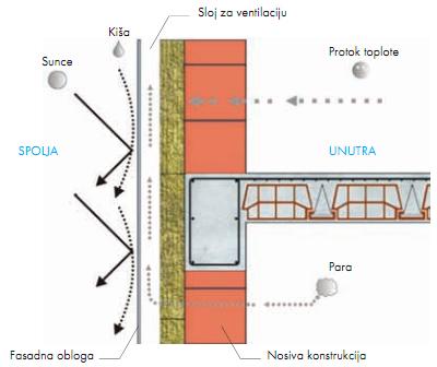 ventilisana demit fasada